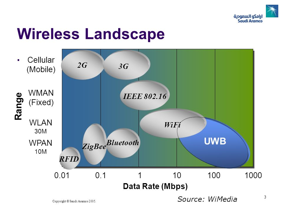 Wireless Landscape Range UWB Cellular (Mobile) 2G 3G WMAN (Fixed)