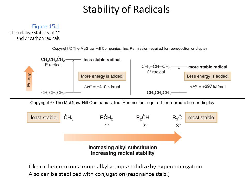 Stability of Radicals Figure 15.1. The relative stability of 1° and 2° carbon radicals.
