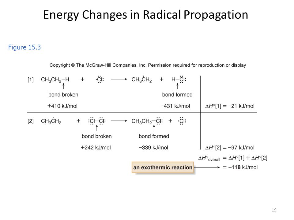 Energy Changes in Radical Propagation