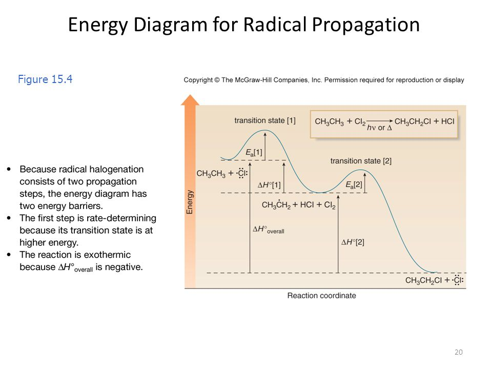 spring potential energy diagram chapter 15: radicals course objectives for chapter: - ppt ... #15