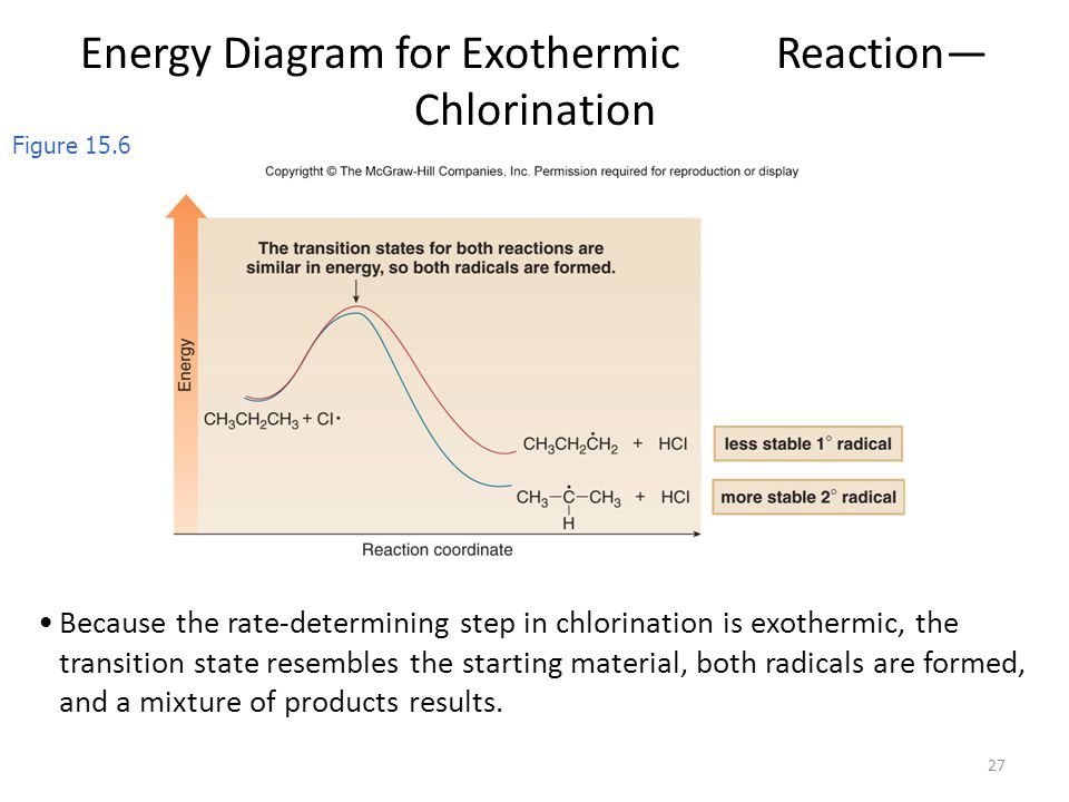 chlorination energy diagram chapter 15: radicals course objectives for chapter: - ppt ... #7