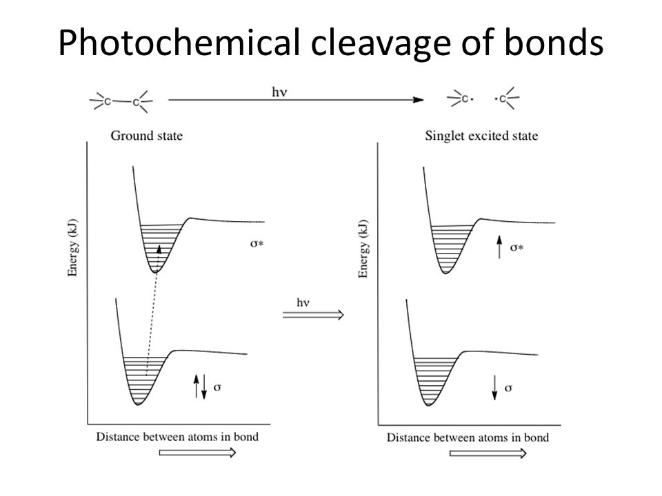 Photochemical cleavage of bonds
