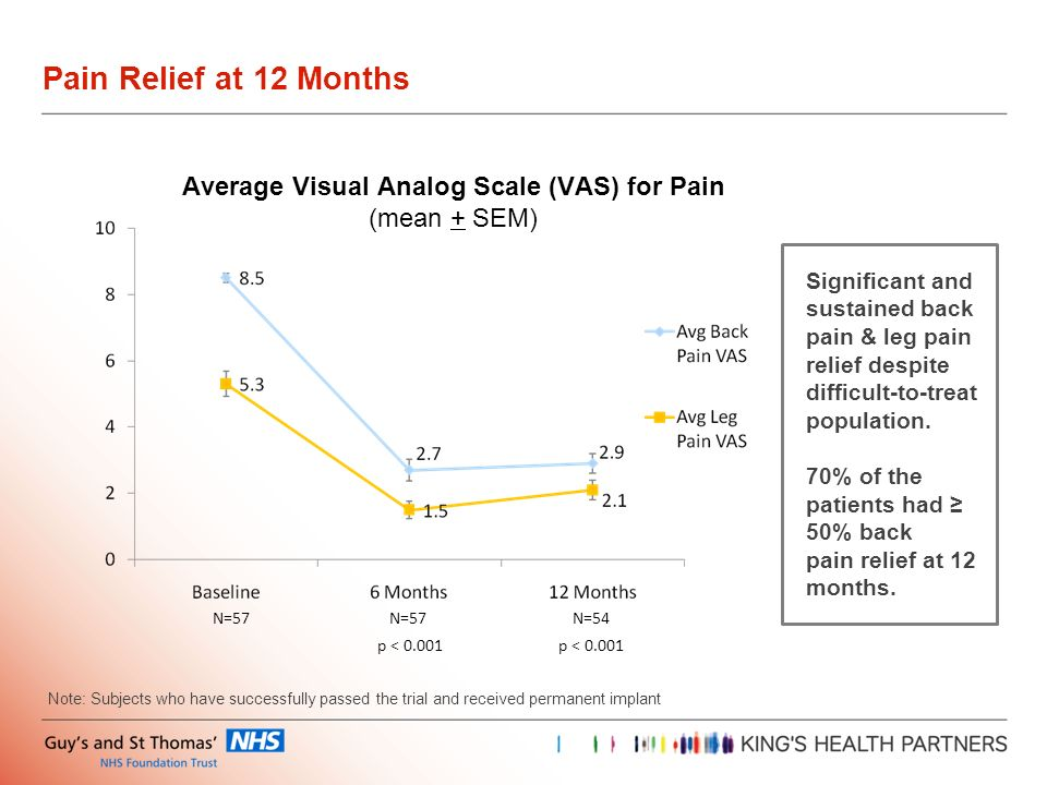 Average Visual Analog Scale (VAS) for Pain