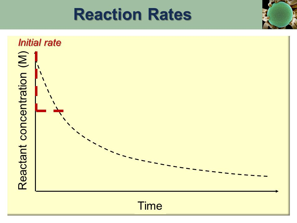 Reactant concentration (M)