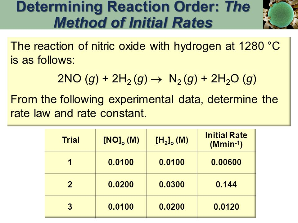 Determining Reaction Order: The Method of Initial Rates