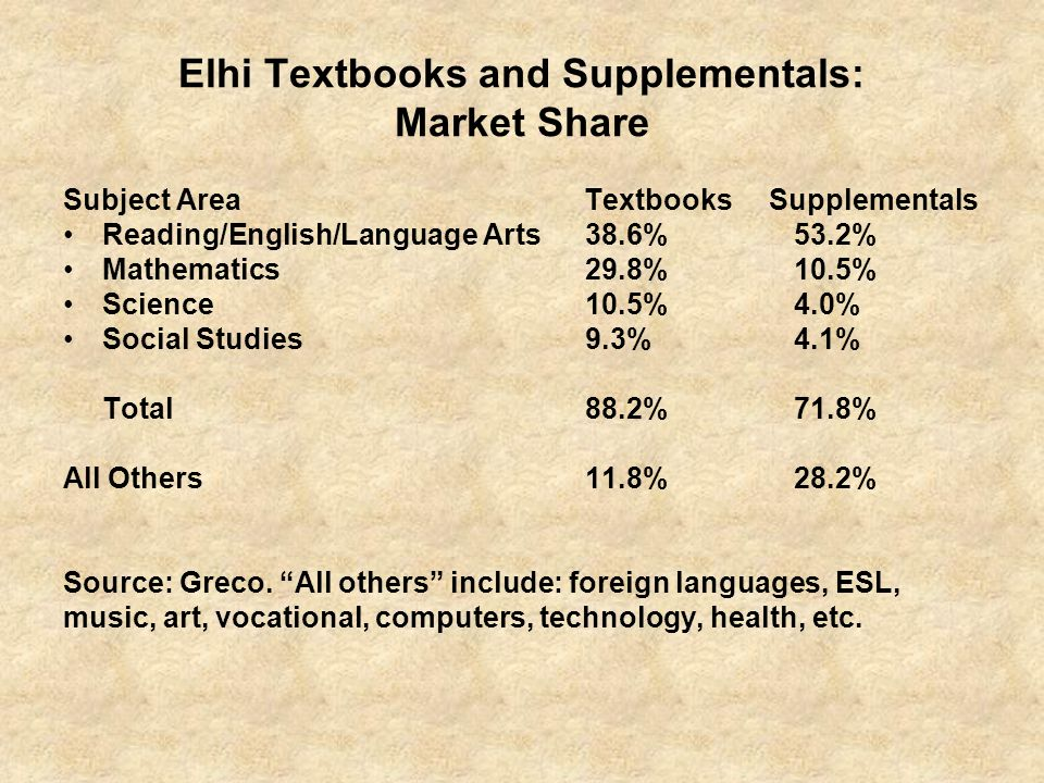 Elhi Textbooks and Supplementals: Market Share