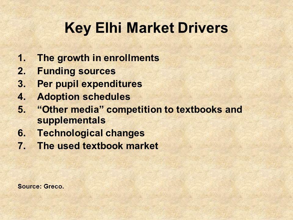 Key Elhi Market Drivers