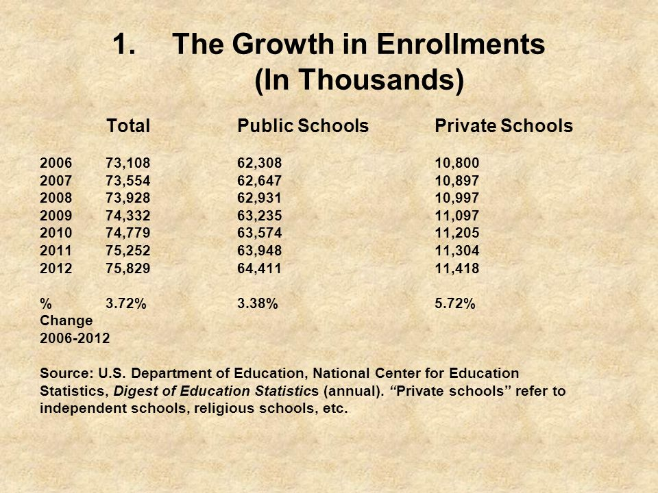 The Growth in Enrollments (In Thousands)