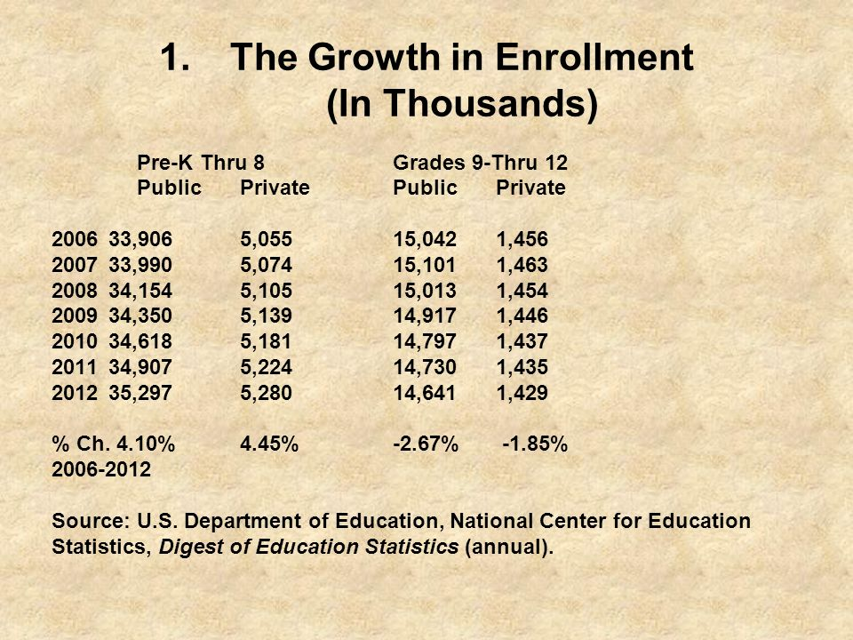 The Growth in Enrollment (In Thousands)