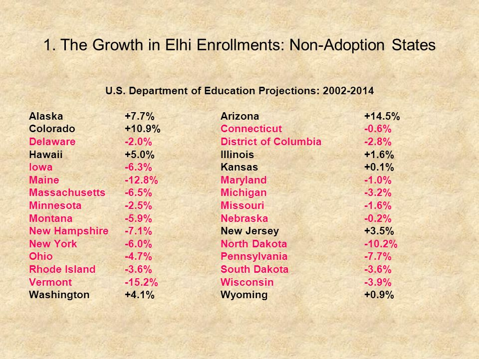 1. The Growth in Elhi Enrollments: Non-Adoption States