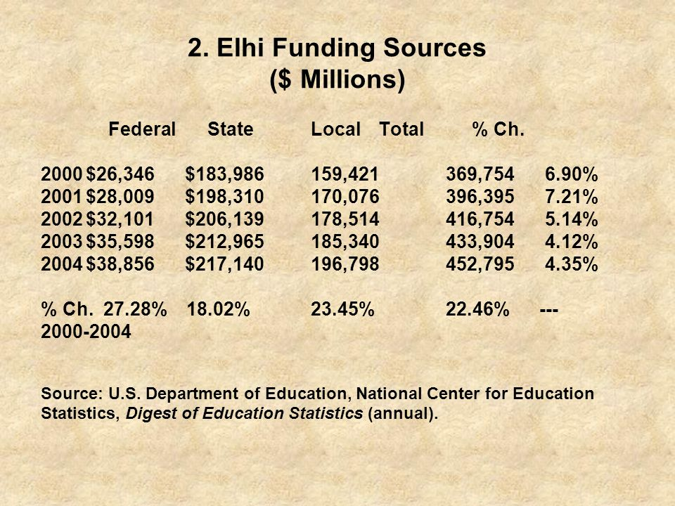 2. Elhi Funding Sources ($ Millions)