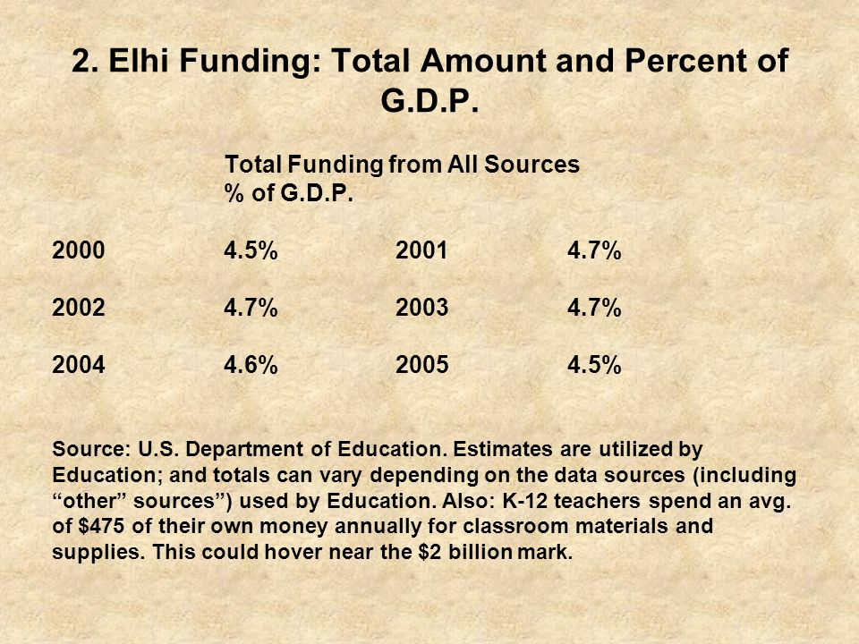 2. Elhi Funding: Total Amount and Percent of G.D.P.