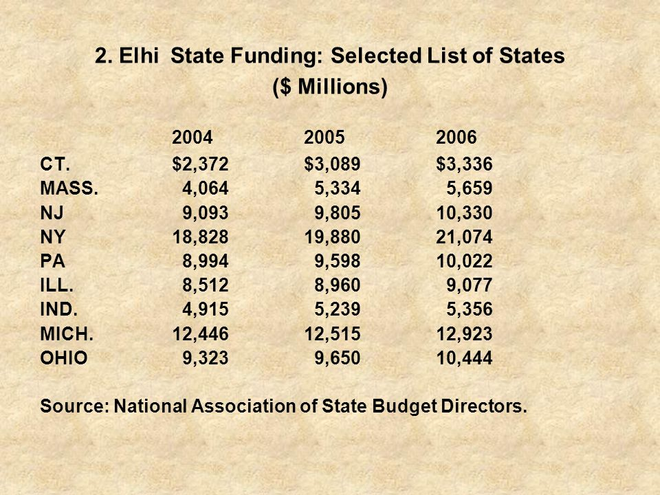 2. Elhi State Funding: Selected List of States ($ Millions)