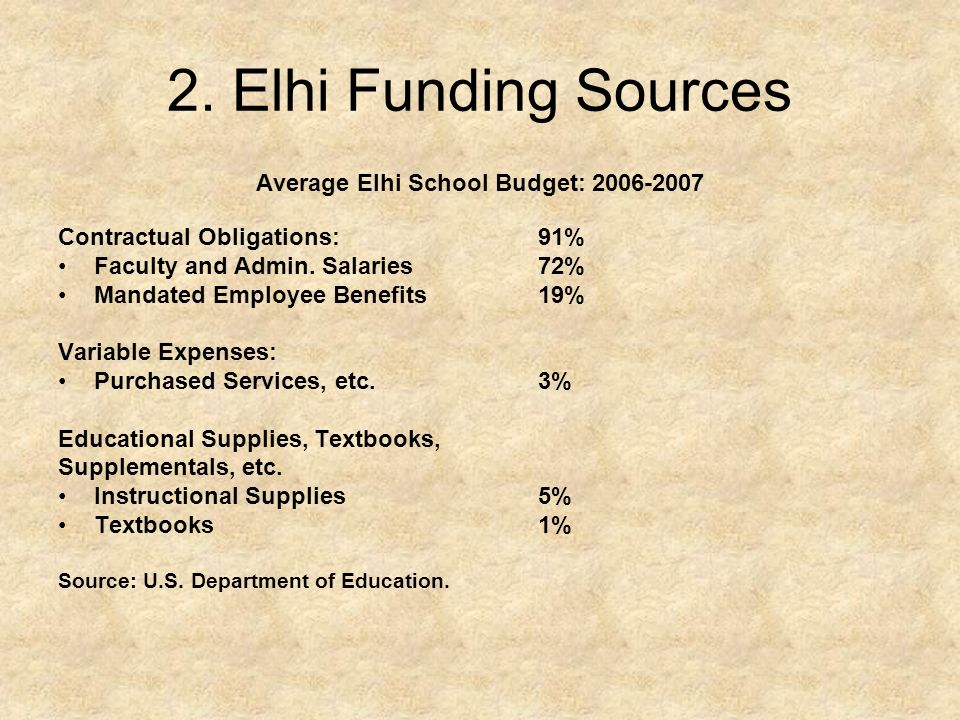 Average Elhi School Budget: 2006-2007