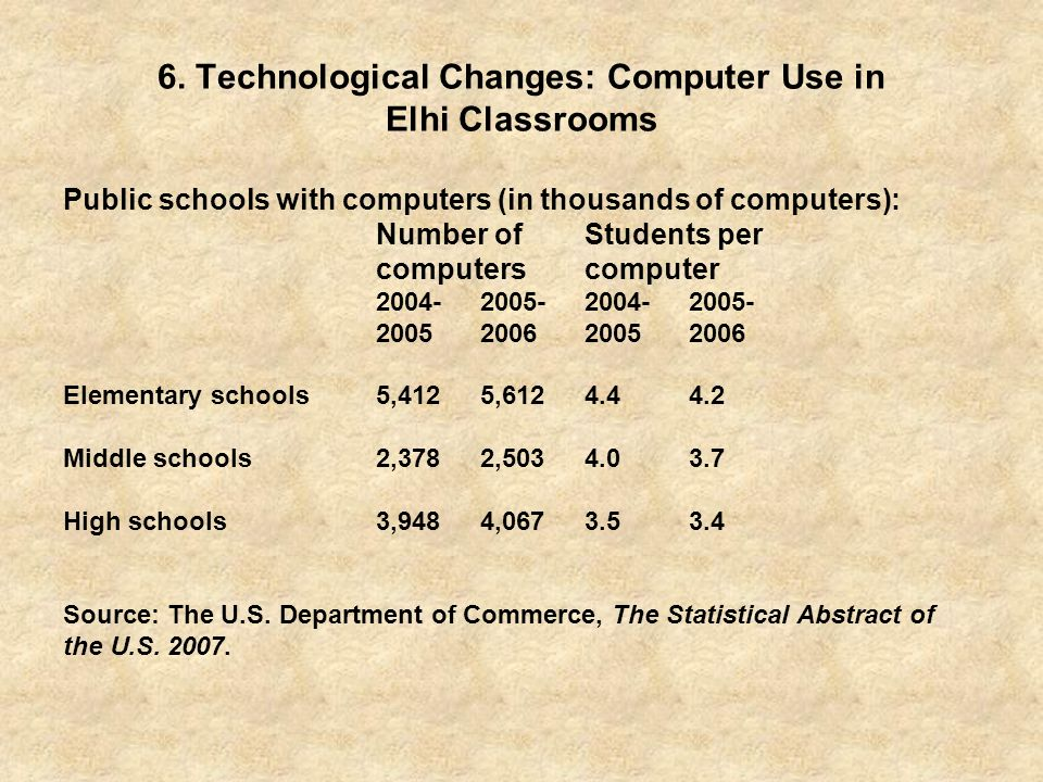 6. Technological Changes: Computer Use in Elhi Classrooms