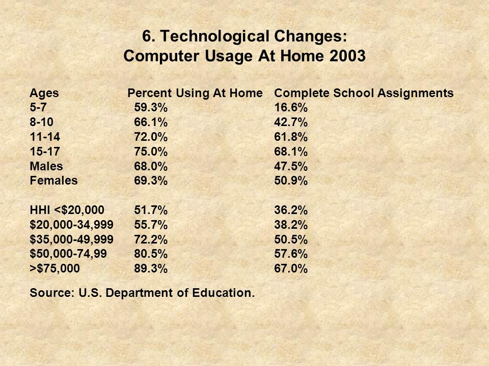 6. Technological Changes: Computer Usage At Home 2003