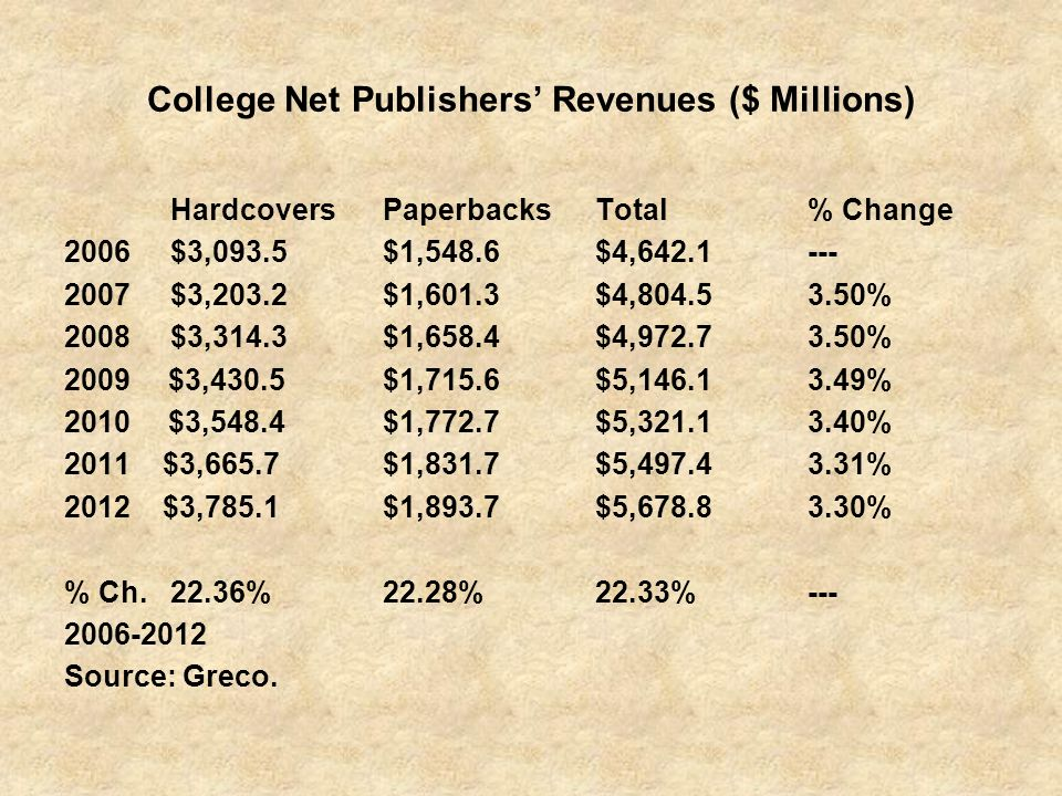 College Net Publishers' Revenues ($ Millions)
