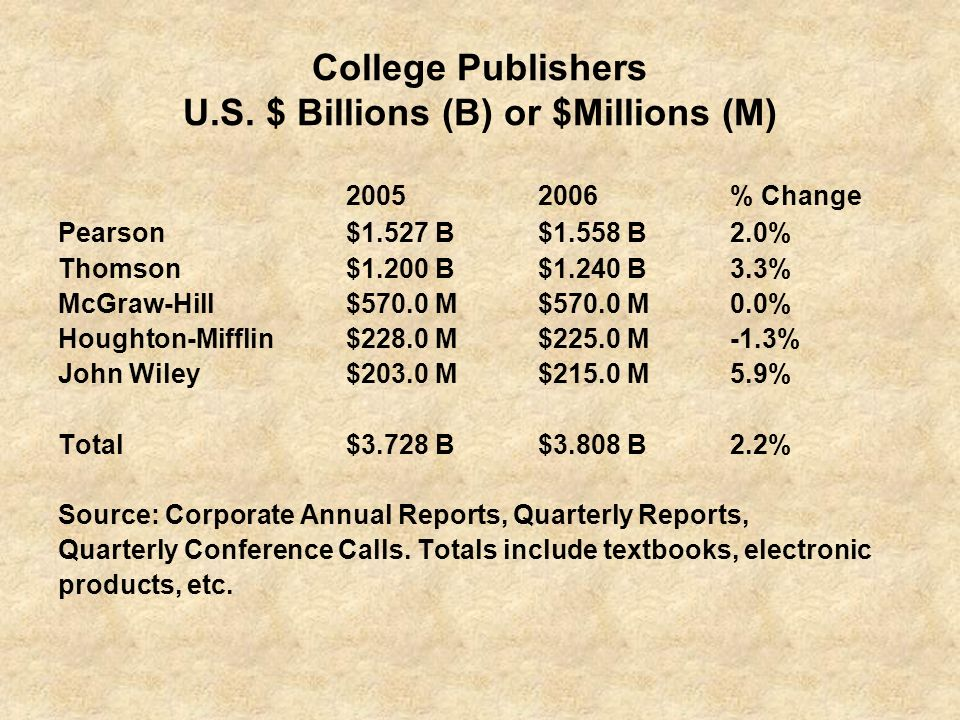 College Publishers U.S. $ Billions (B) or $Millions (M)