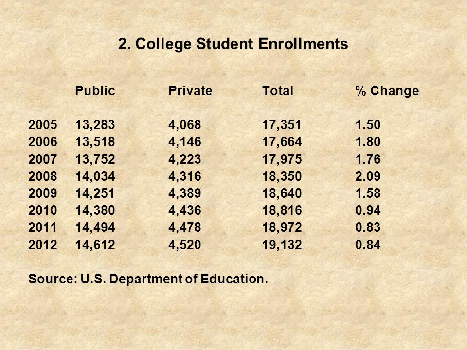 2. College Student Enrollments