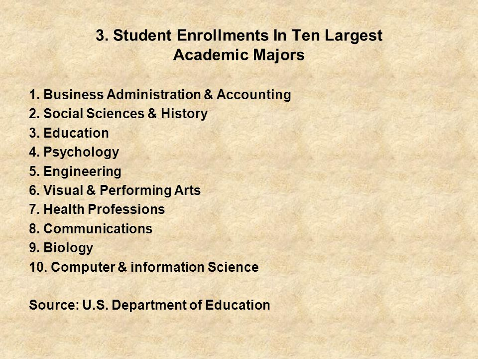 3. Student Enrollments In Ten Largest Academic Majors