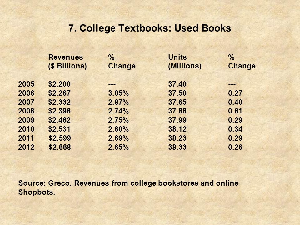 7. College Textbooks: Used Books