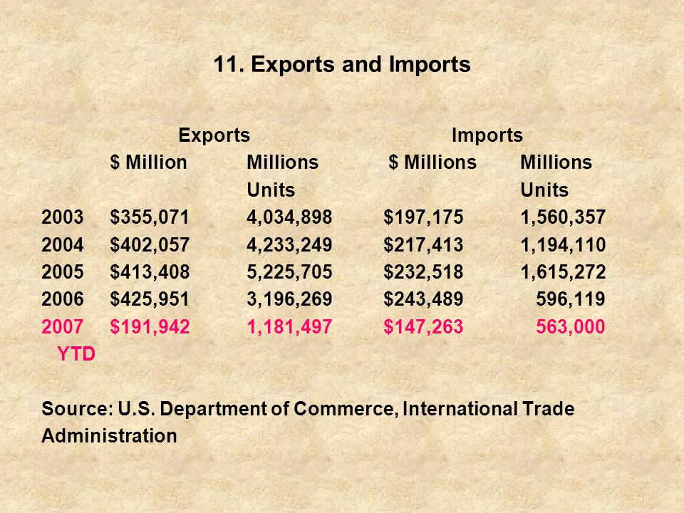 11. Exports and Imports Exports Imports