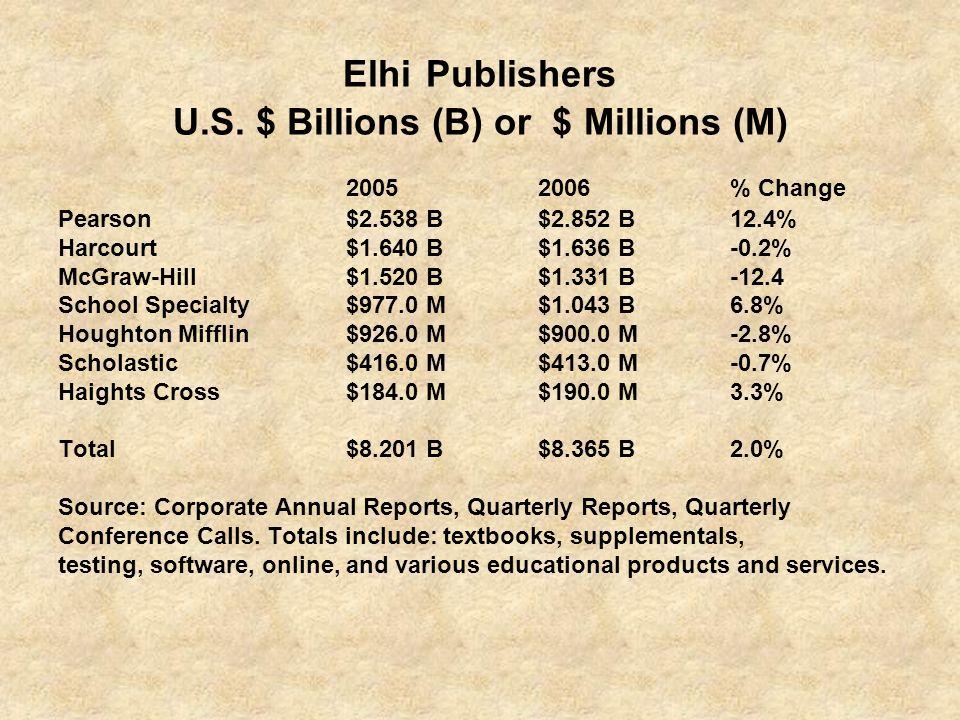 Elhi Publishers U.S. $ Billions (B) or $ Millions (M)