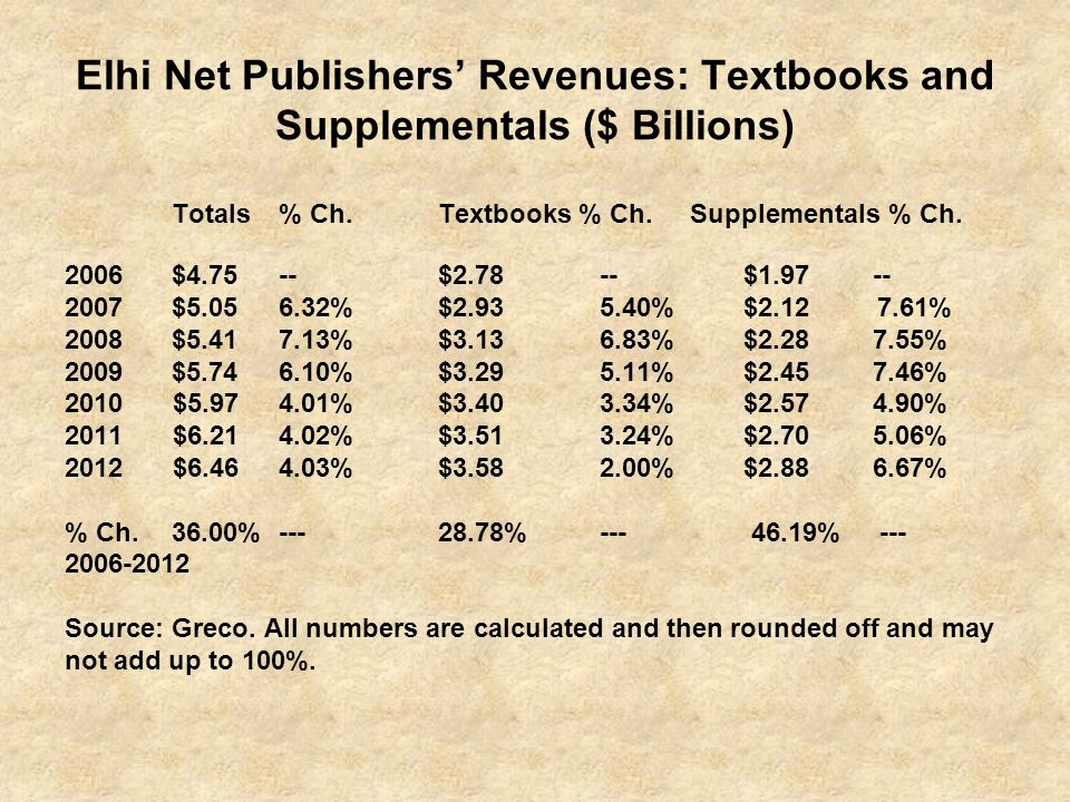 Totals % Ch. Textbooks % Ch. Supplementals % Ch.