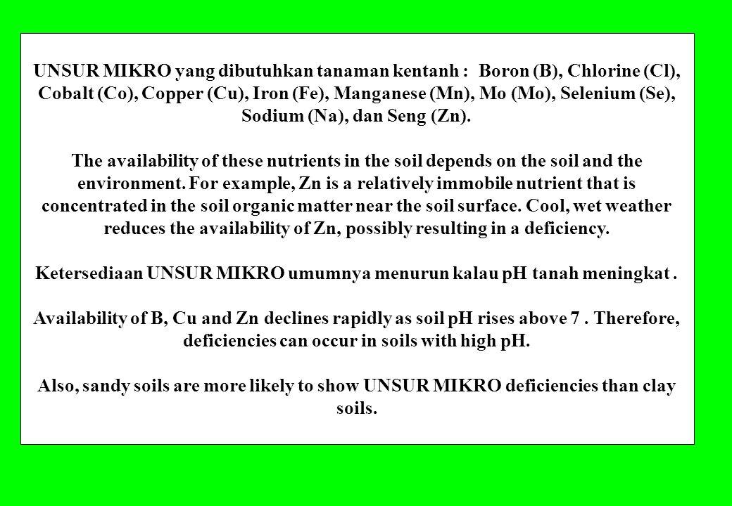 Ketersediaan UNSUR MIKRO umumnya menurun kalau pH tanah meningkat .