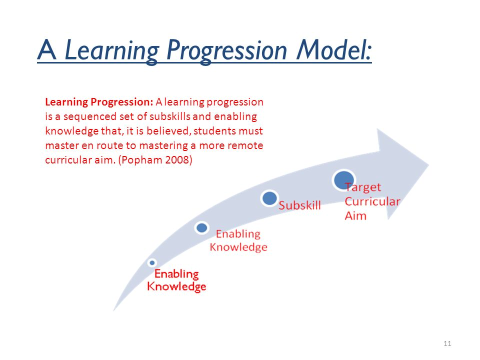A Learning Progression Model: