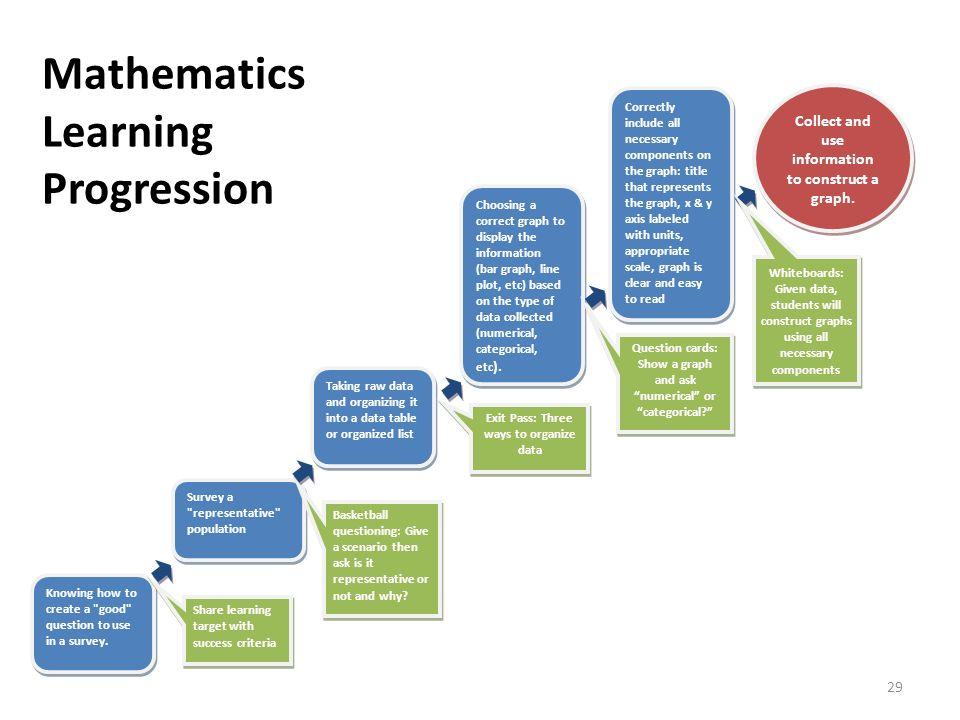 Mathematics Learning Progression