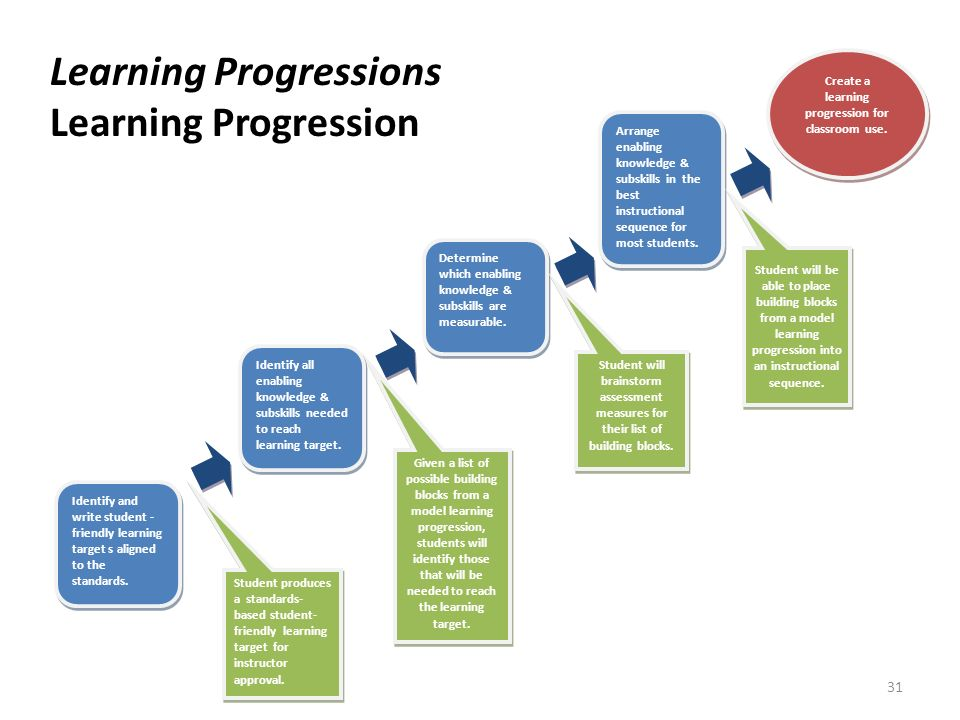Create a learning progression for classroom use.