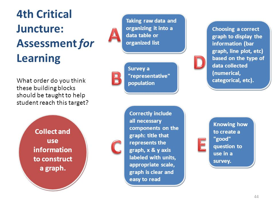 4th Critical Juncture: Assessment for Learning