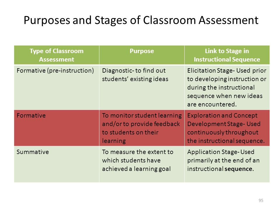 Purposes and Stages of Classroom Assessment