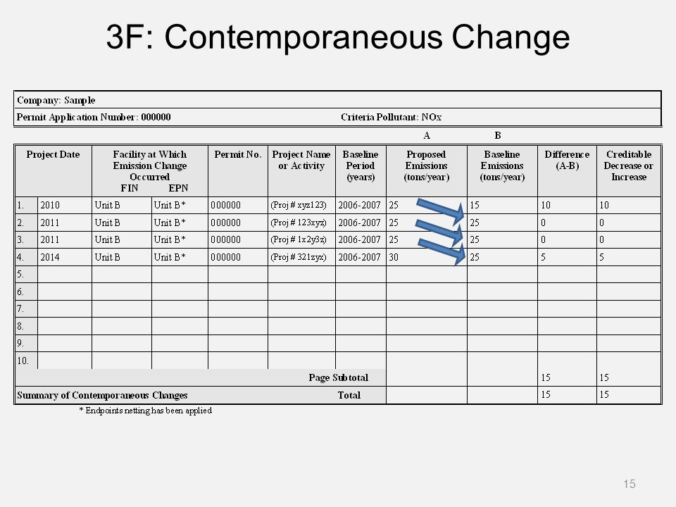 3F: Contemporaneous Change
