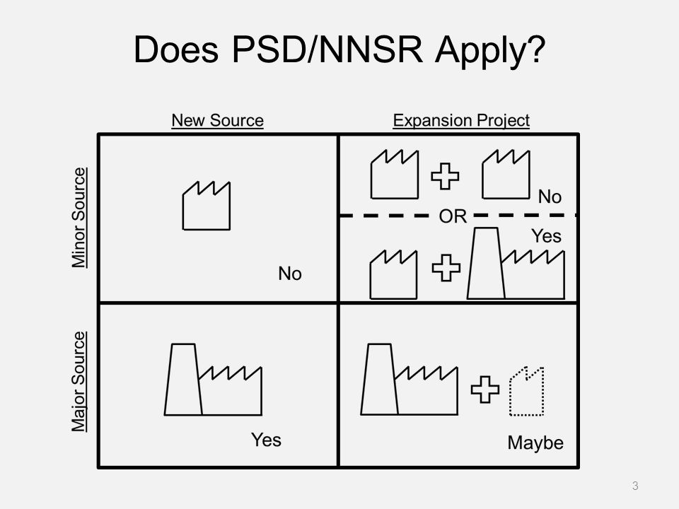 Does PSD/NNSR Apply