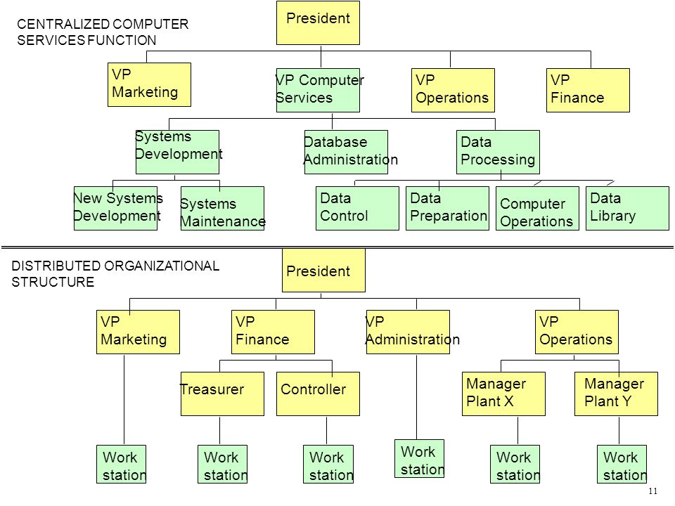 President VP Marketing VP Computer Services VP Operations VP Finance