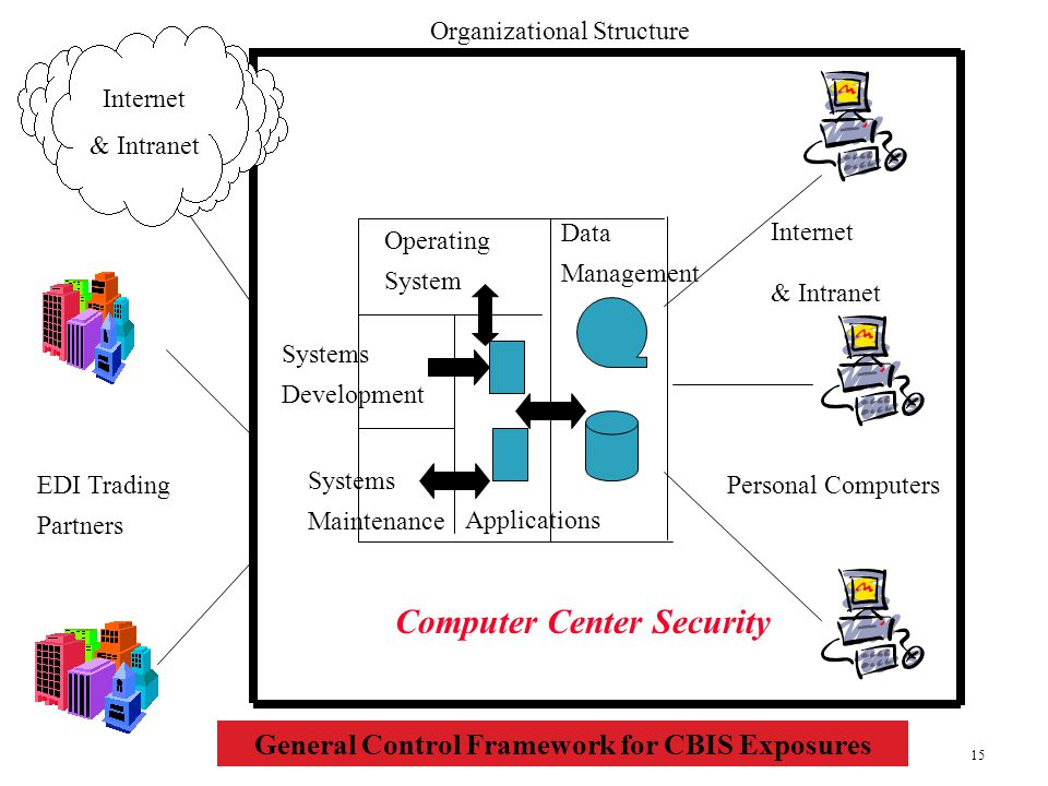 General Control Framework for CBIS Exposures