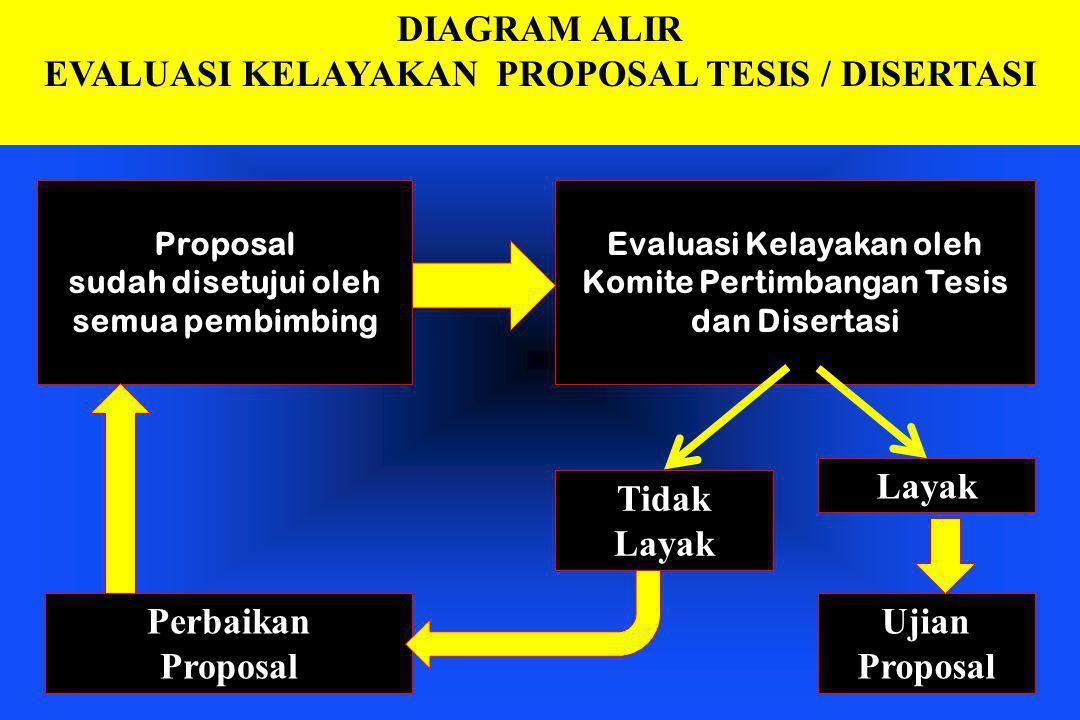 Evaluasi Kelayakan oleh Komite Pertimbangan Tesis dan Disertasi
