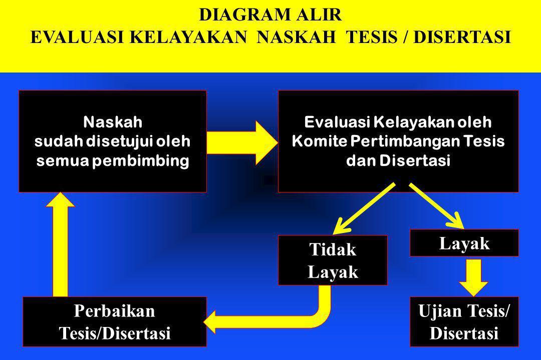 EVALUASI KELAYAKAN NASKAH TESIS / DISERTASI