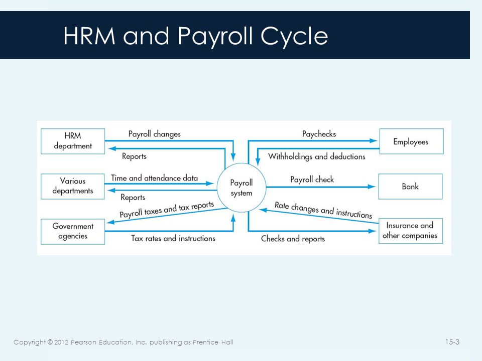 HRM and Payroll Cycle Copyright © 2012 Pearson Education, Inc. publishing as Prentice Hall
