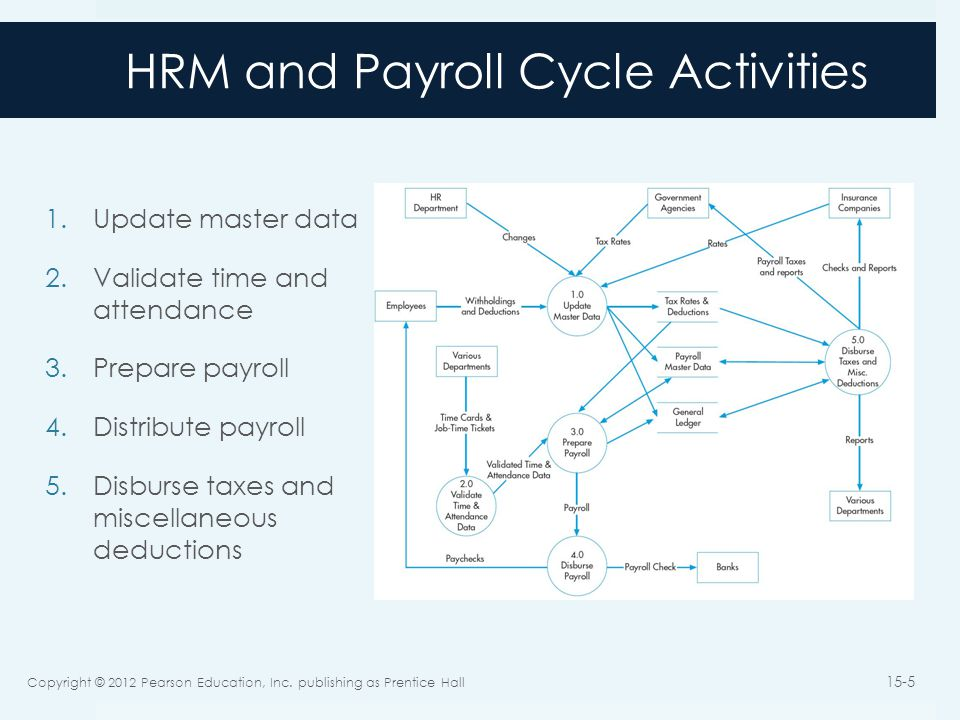 HRM and Payroll Cycle Activities