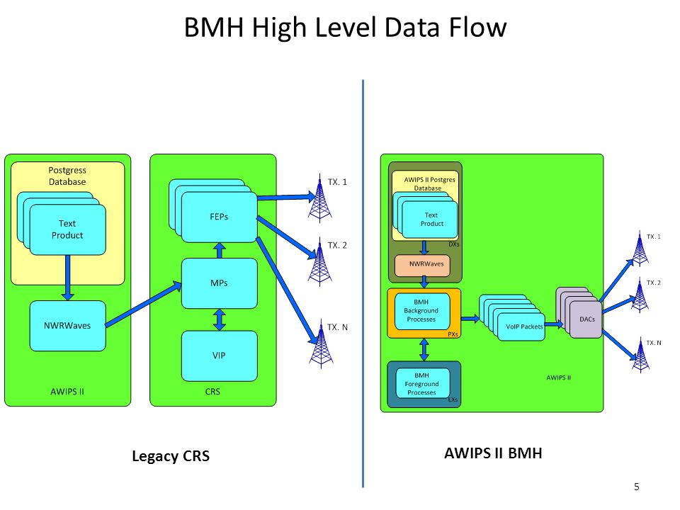 BMH High Level Data Flow