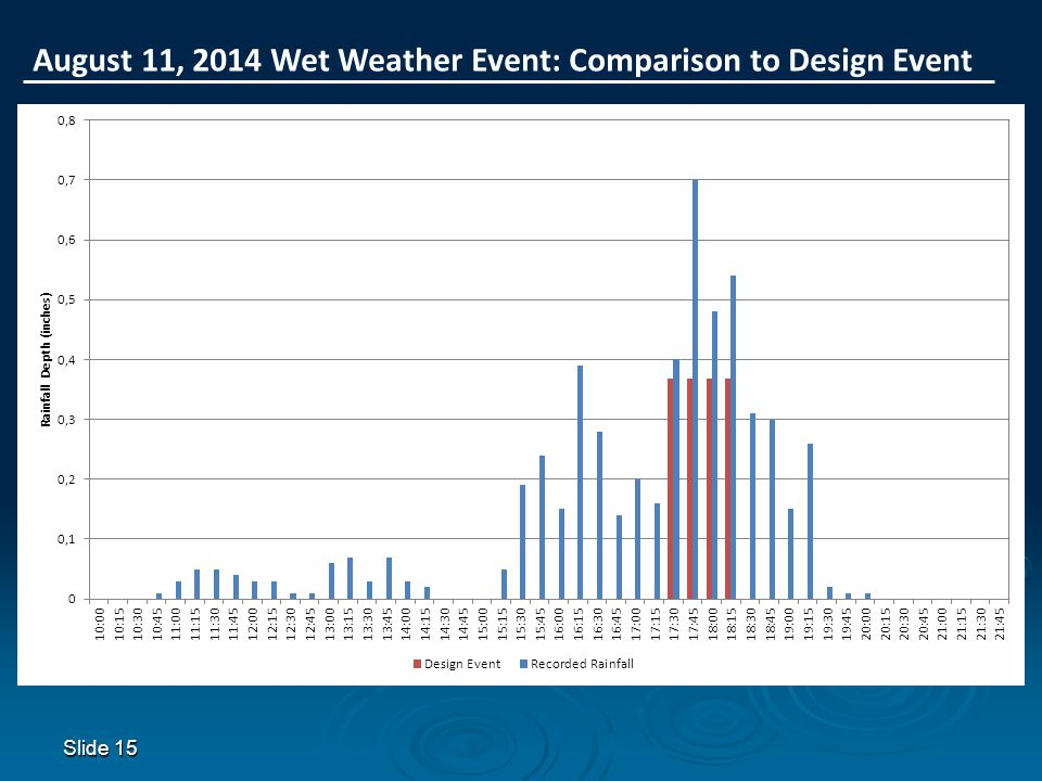 August 11, 2014 Wet Weather Event: Comparison to Design Event