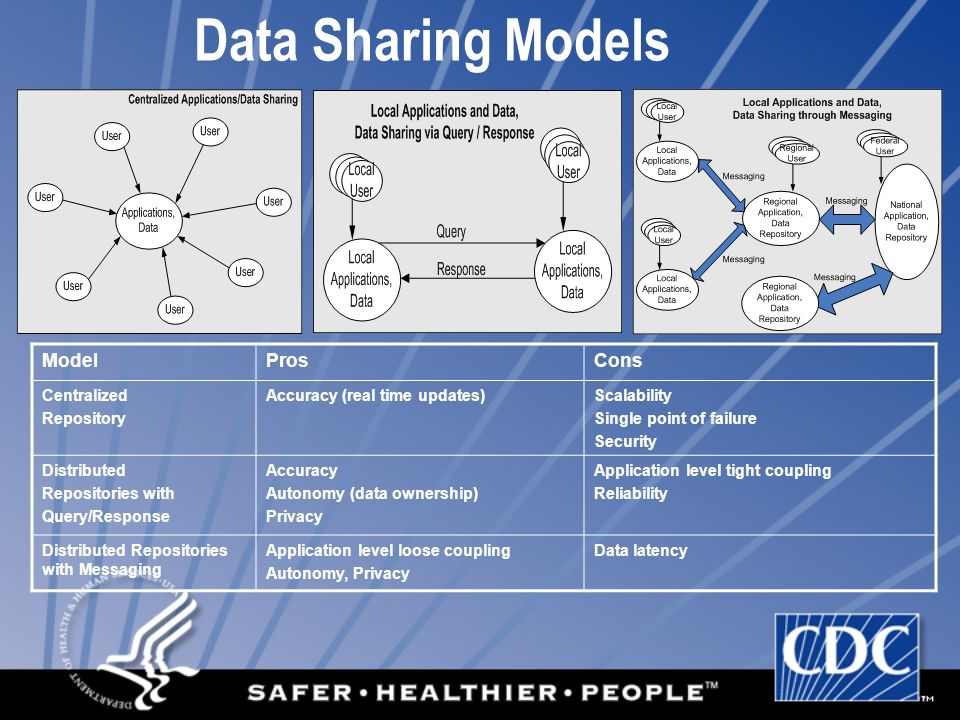 Data Sharing Models Model Pros Cons Centralized Repository