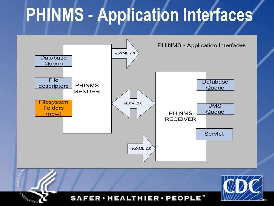 PHINMS - Application Interfaces