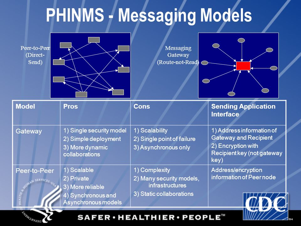 PHINMS - Messaging Models