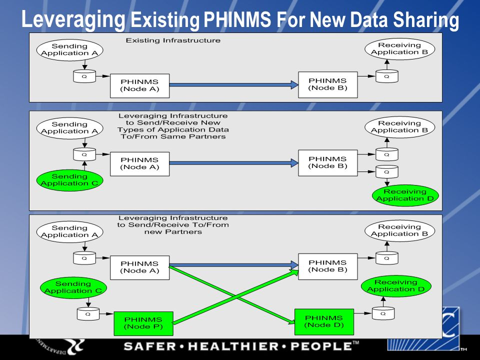 Leveraging Existing PHINMS For New Data Sharing