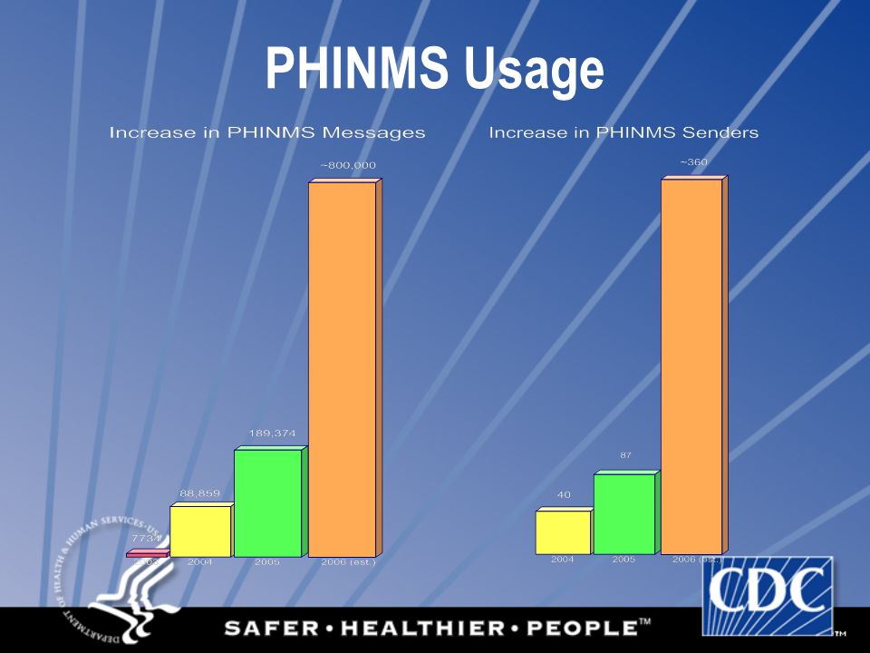PHINMS Usage