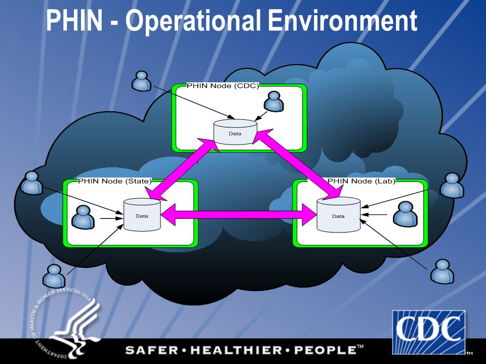 PHIN - Operational Environment